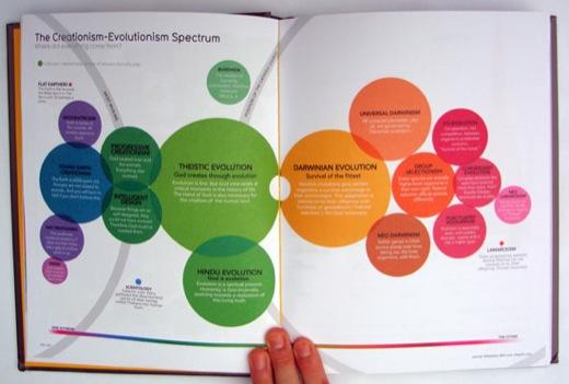 Iib Page Creationism 550